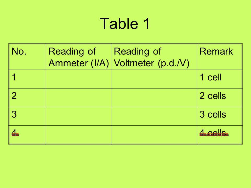 Table 1 No. Reading of Ammeter (I/A) Reading of Voltmeter (p.d./V)