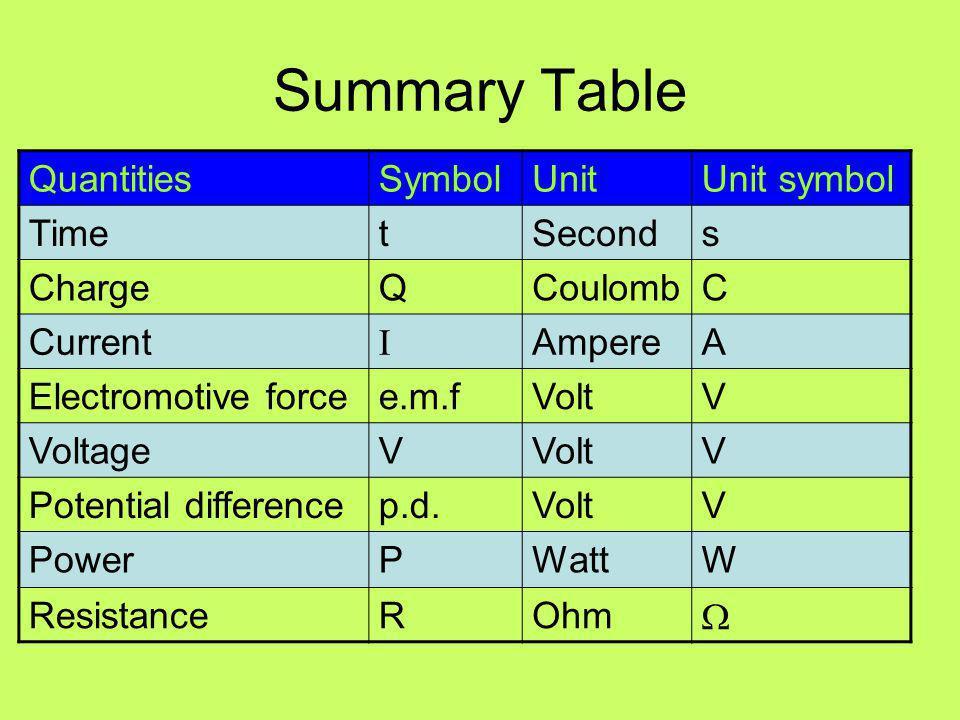 Summary Table Quantities Symbol Unit Unit symbol Time t Second s