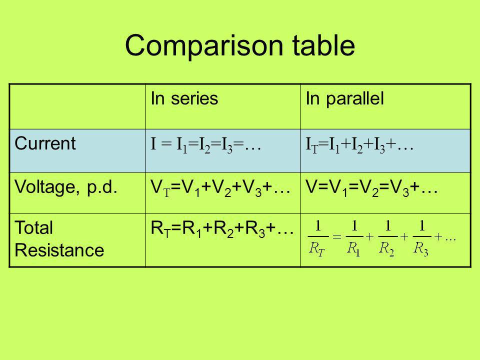 Comparison table In series In parallel Current I = I1=I2=I3=…