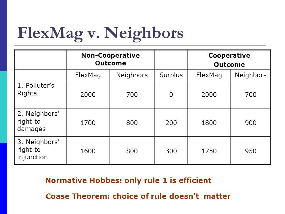 Non-Cooperative Outcome
