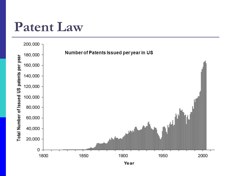 Patent Law Legal monopoly rights for 20 years Non-obvious
