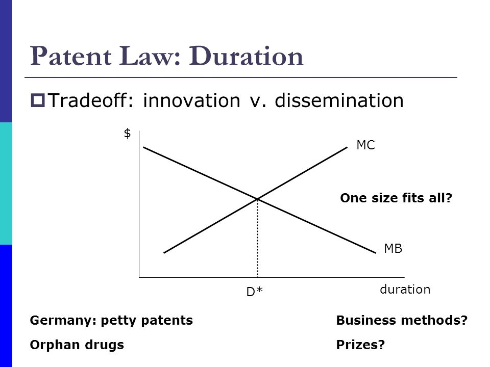 Patent Law: Duration Tradeoff: innovation v. dissemination $ MC