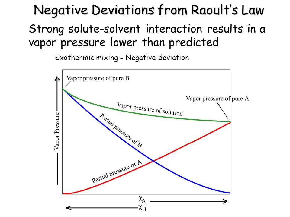 Negative Deviations from Raoult's Law