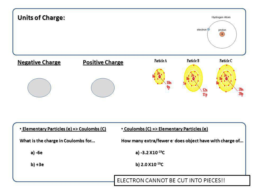 Units of Charge: Negative Charge Positive Charge