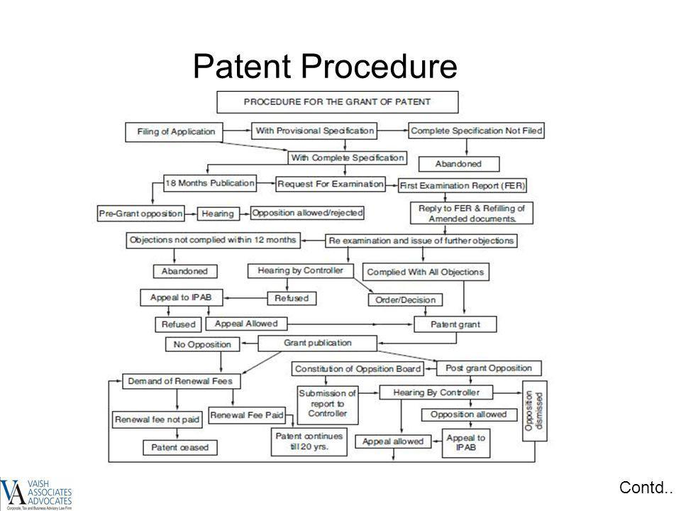 Patent Procedure Contd.. 17