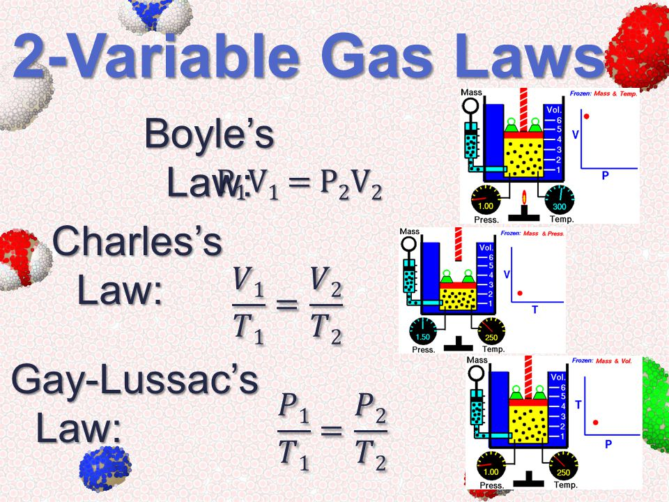 2-Variable Gas Laws Boyle's Law: Charles's Law: Gay-Lussac's Law: