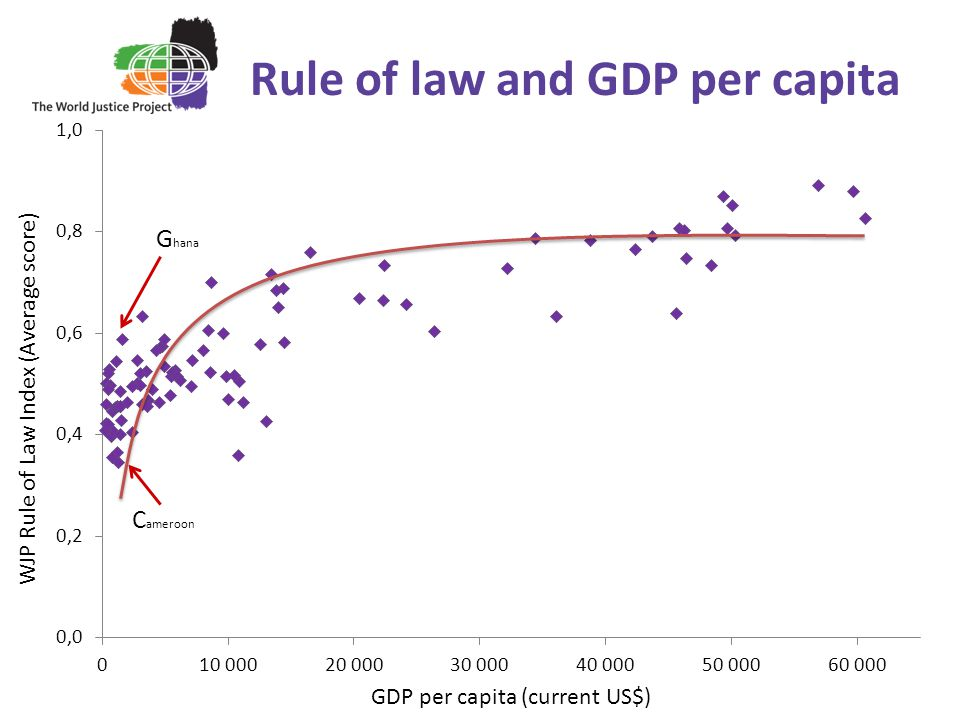 Rule of law and GDP per capita