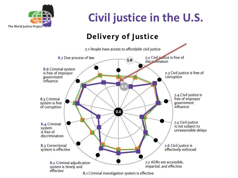 Civil justice in the U.S.