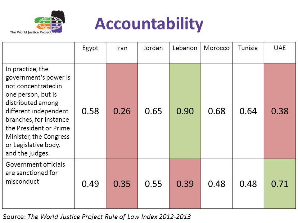 Accountability Egypt. Iran. Jordan. Lebanon. Morocco. Tunisia. UAE.