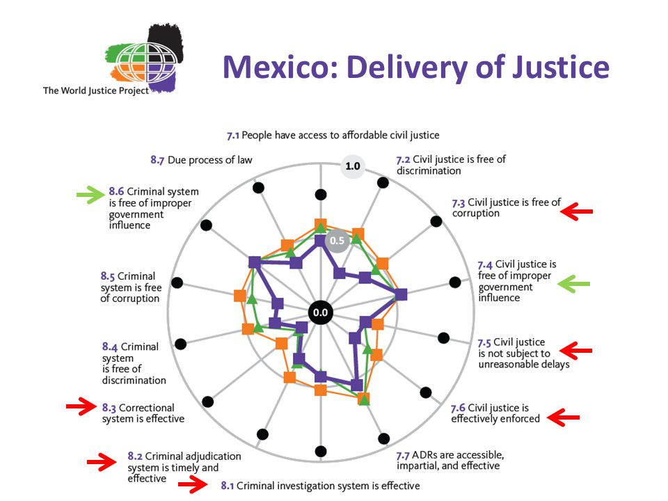 Mexico: Delivery of Justice