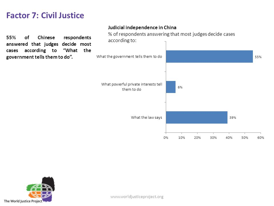 Factor 7: Civil Justice 55% of Chinese respondents answered that judges decide most cases according to What the government tells them to do .