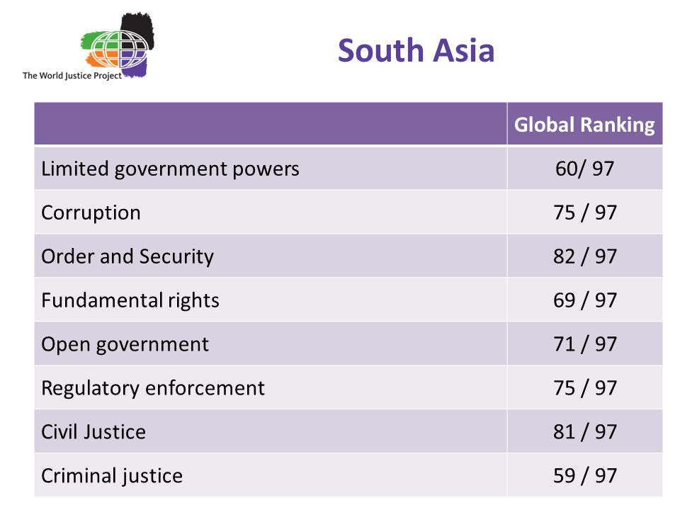 South Asia Global Ranking Limited government powers 60/ 97 Corruption