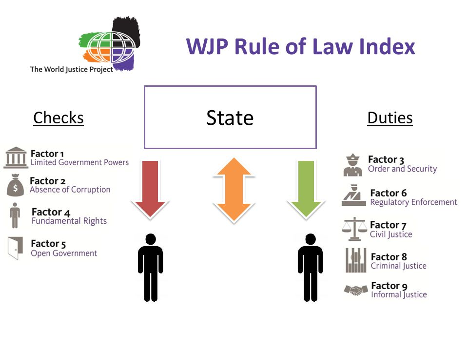 WJP Rule of Law Index Checks State Duties