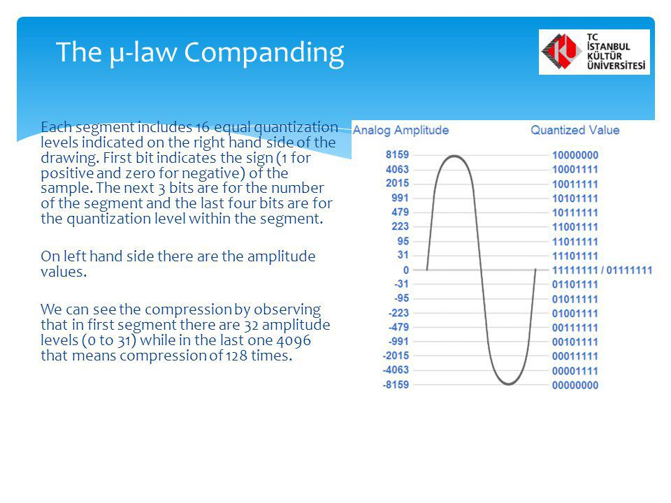 The µ-law Companding