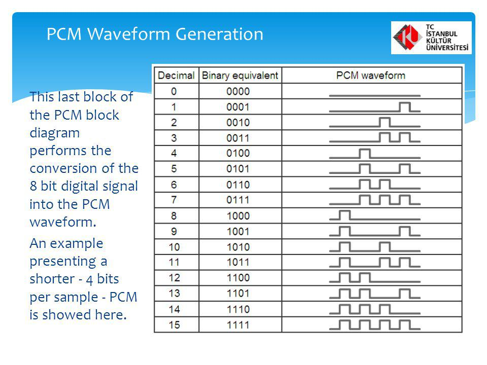 PCM Waveform Generation