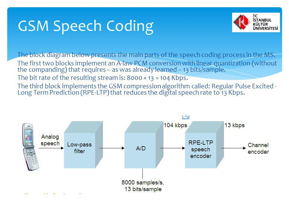 GSM Speech Coding The block diagram below presents the main parts of the speech coding process in the MS.