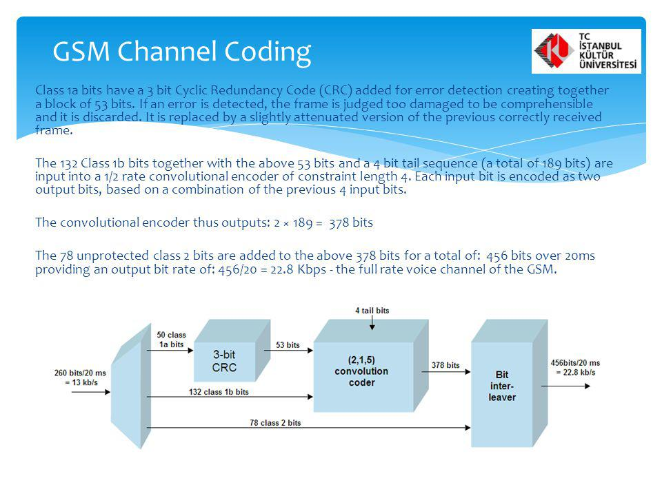 GSM Channel Coding