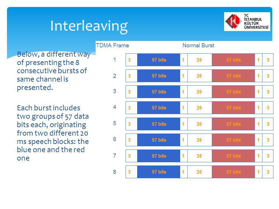 Interleaving