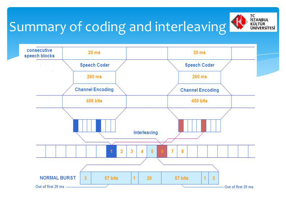 Summary of coding and interleaving