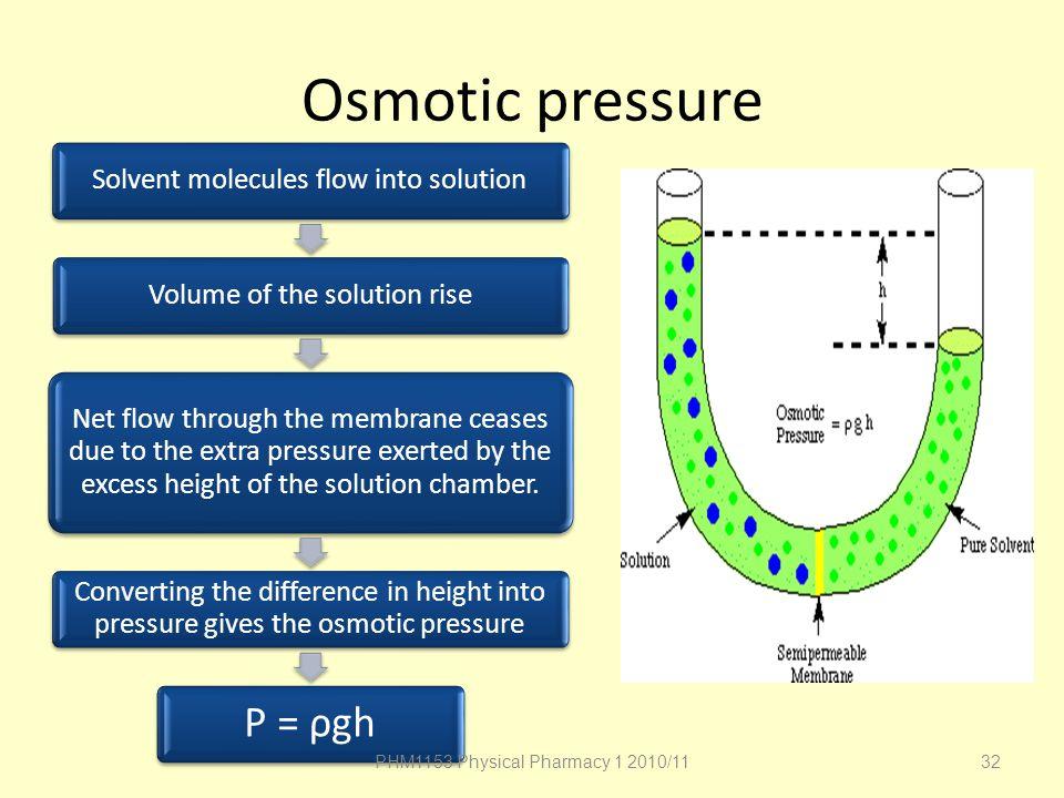 Osmotic pressure P = ρgh