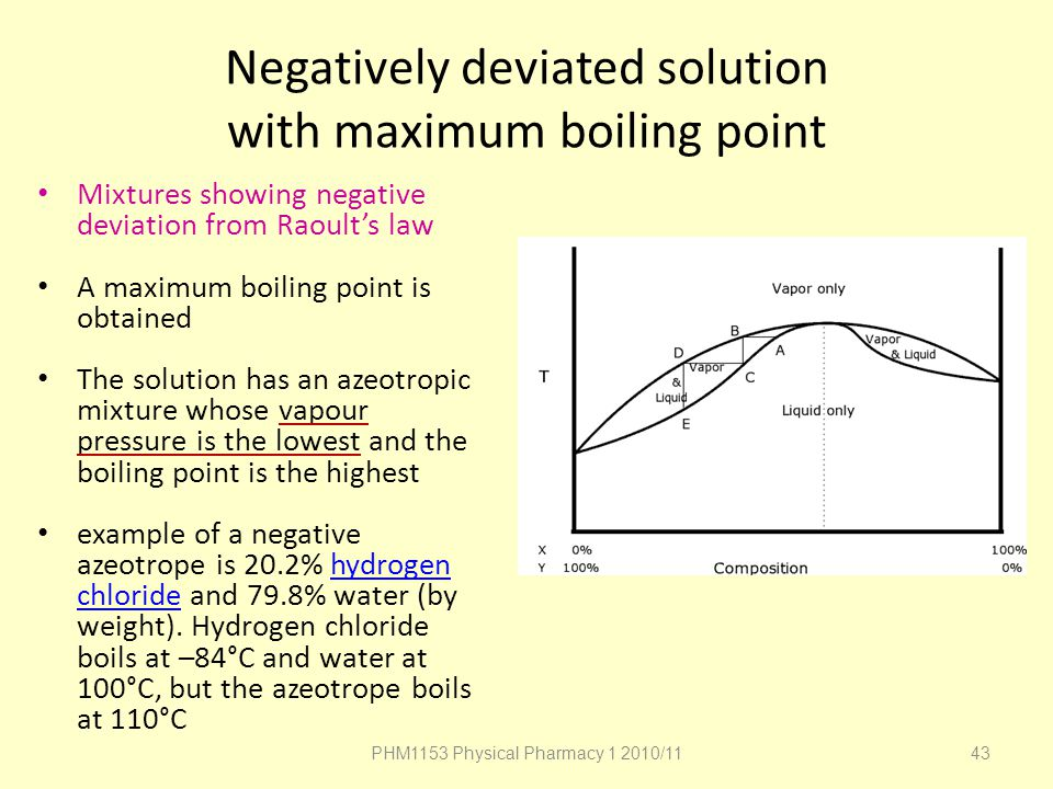 Negatively deviated solution with maximum boiling point
