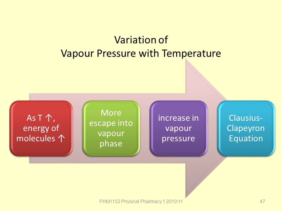Variation of Vapour Pressure with Temperature