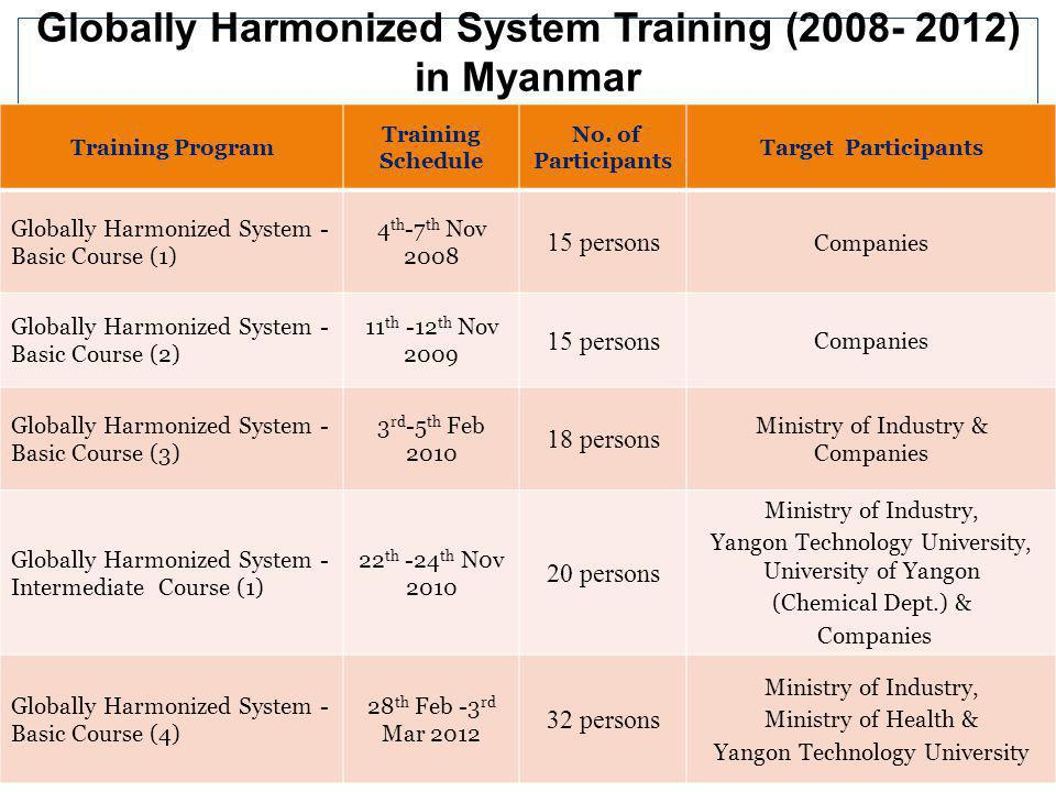 Globally Harmonized System Training (2008- 2012) in Myanmar