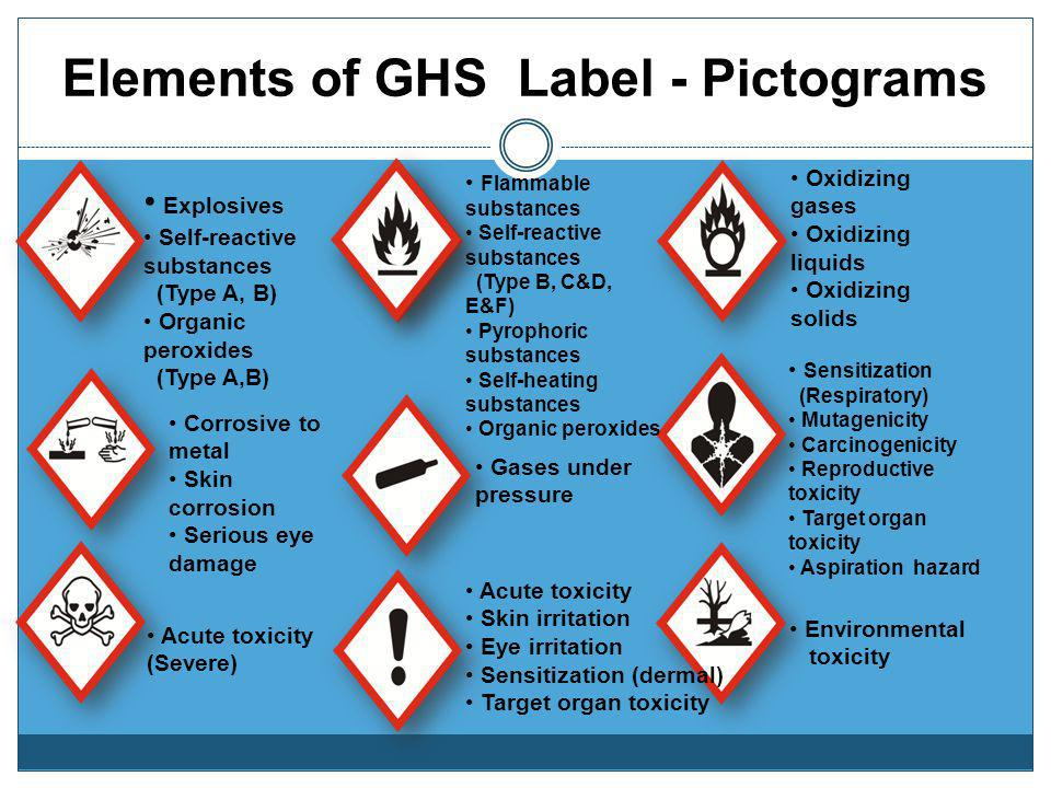 Elements of GHS Label - Pictograms