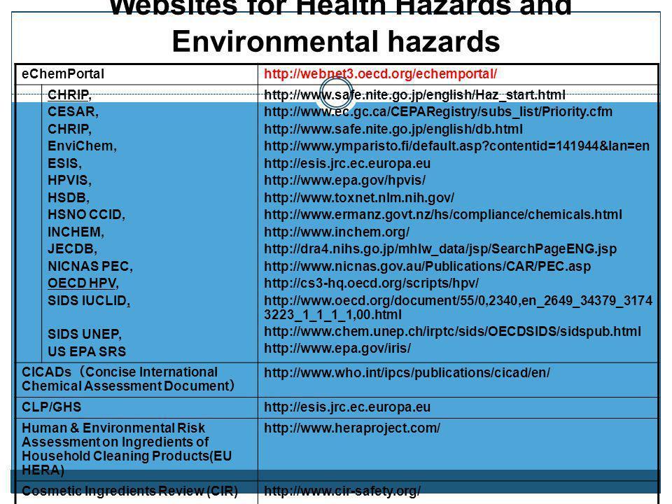 Websites for Health Hazards and Environmental hazards