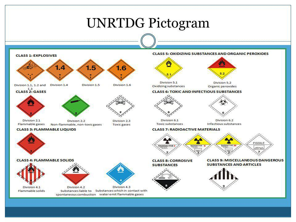 UNRTDG Pictogram