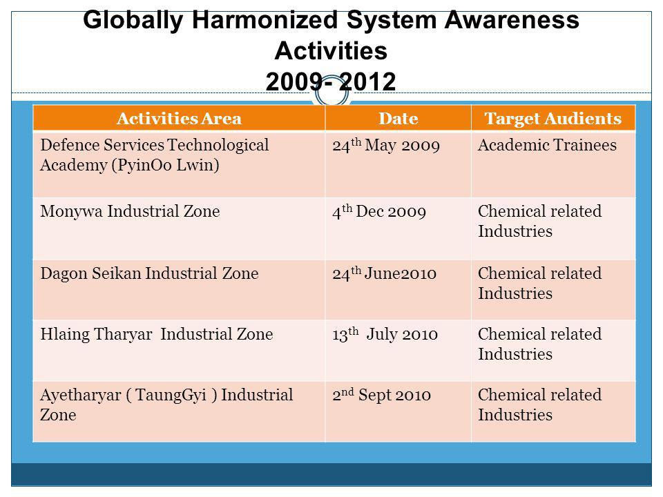 Globally Harmonized System Awareness Activities 2009- 2012