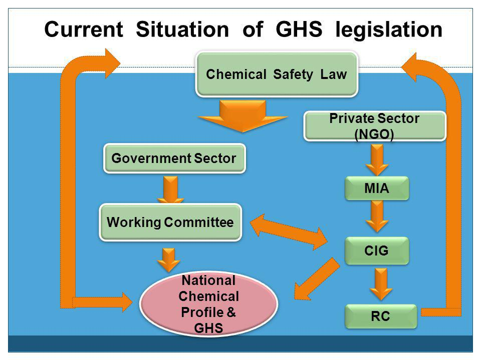 Current Situation of GHS legislation