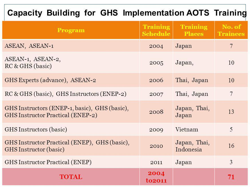 Capacity Building for GHS Implementation AOTS Training