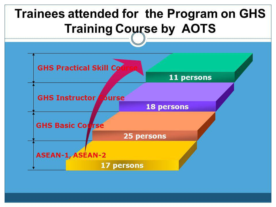 Trainees attended for the Program on GHS Training Course by AOTS