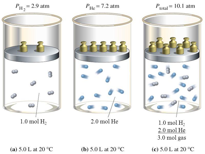1.0 mol H2 2.0 mol He 3.0 mol gas