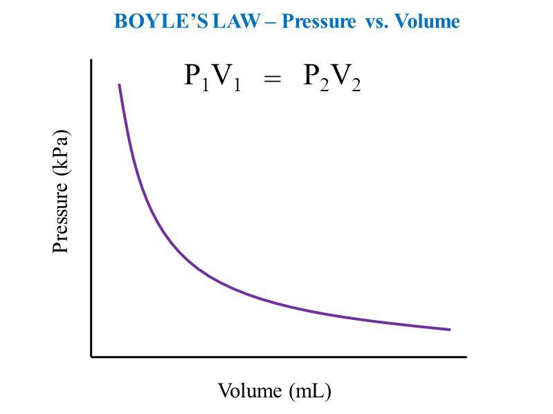 = P1V1 P2V2 BOYLE'S LAW – Pressure vs. Volume Pressure (kPa)