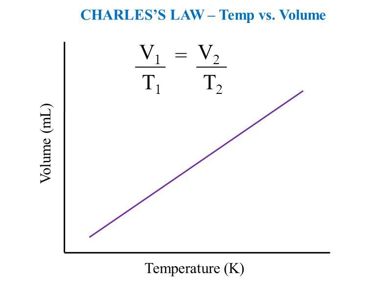 = V1 V2 T1 T2 CHARLES'S LAW – Temp vs. Volume Volume (mL)