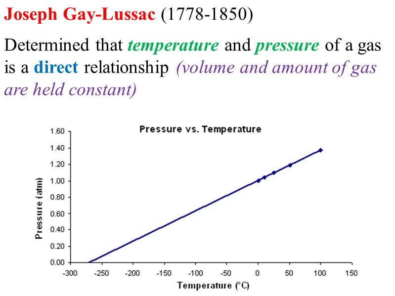 Joseph Gay-Lussac (1778-1850) Determined that temperature and pressure of a gas is a direct relationship (volume and amount of gas are held constant)