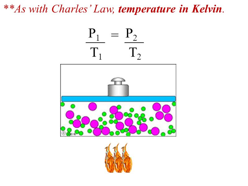 **As with Charles' Law, temperature in Kelvin.