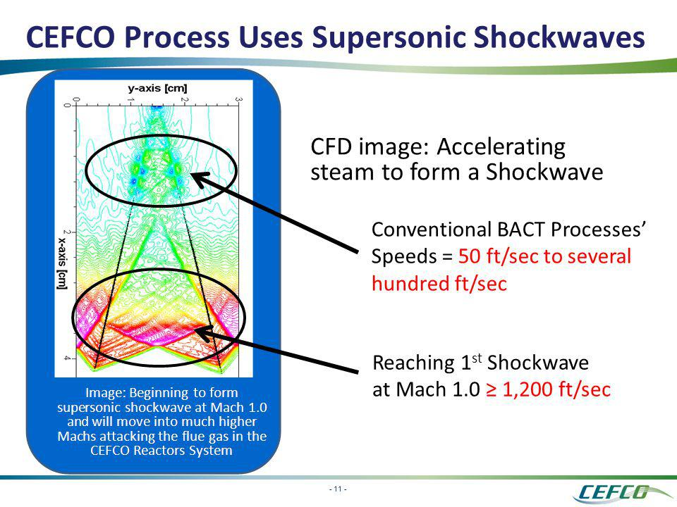 CEFCO Process Uses Supersonic Shockwaves