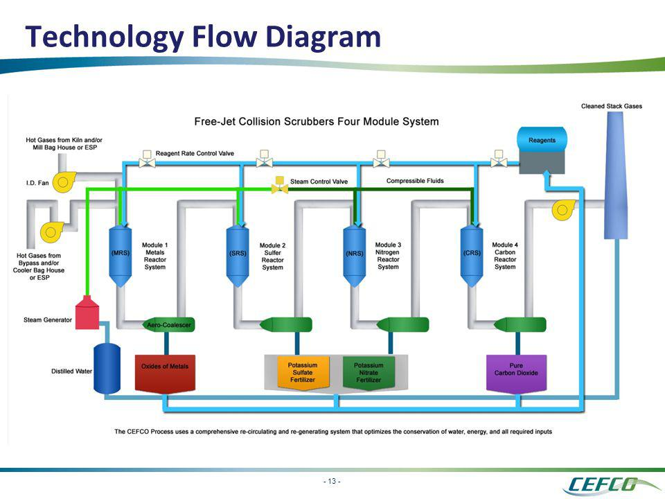 Technology Flow Diagram