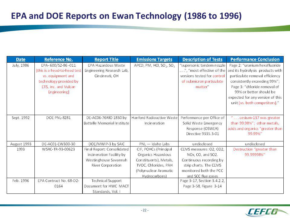 EPA and DOE Reports on Ewan Technology (1986 to 1996)