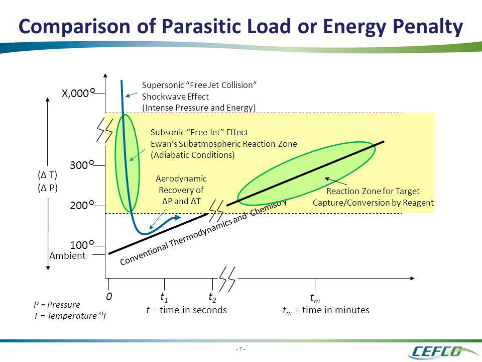 Comparison of Parasitic Load or Energy Penalty