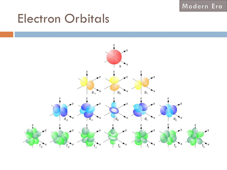 Modern Era Electron Orbitals Bubbles are much easier to draw…