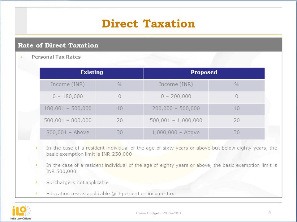 Direct Taxation Rate of Direct Taxation Existing Proposed Income (INR)