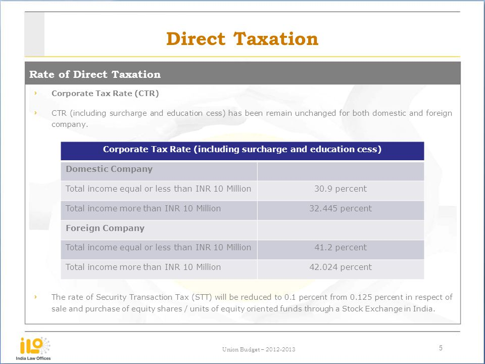 Corporate Tax Rate (including surcharge and education cess)