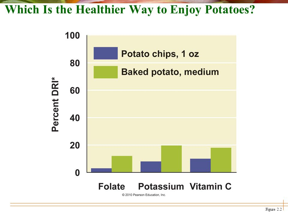 Which Is the Healthier Way to Enjoy Potatoes