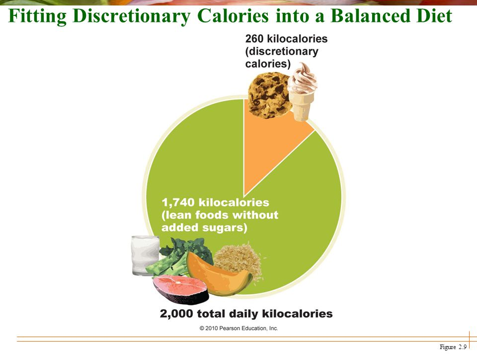 Fitting Discretionary Calories into a Balanced Diet