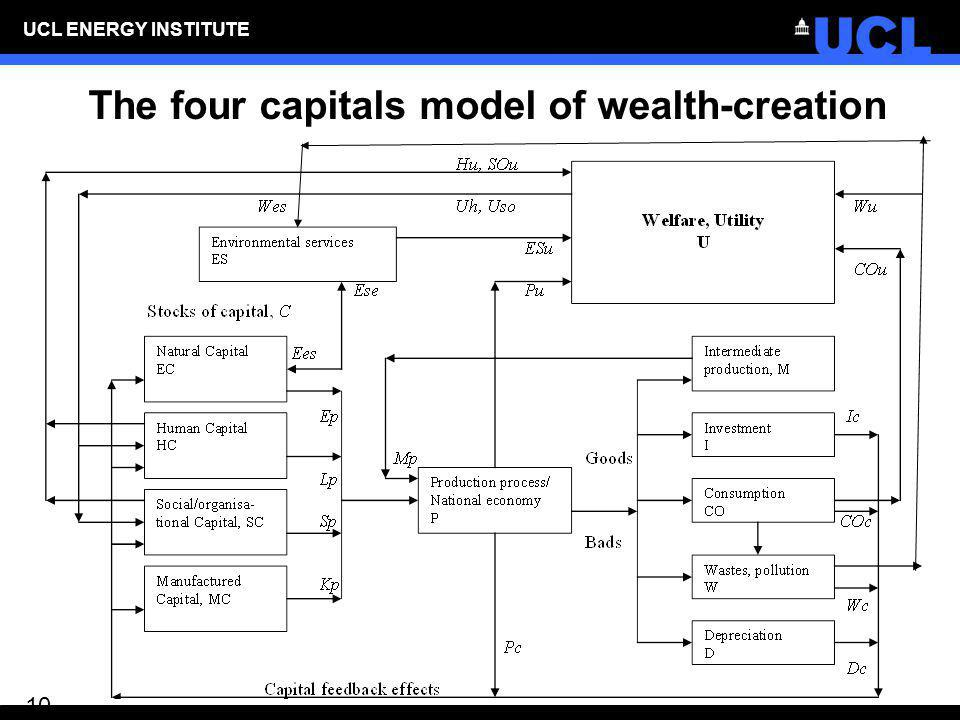 The four capitals model of wealth-creation