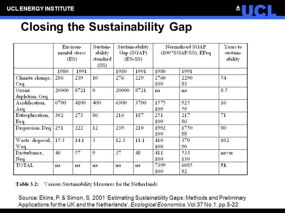 Closing the Sustainability Gap